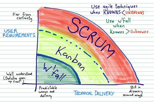 When to use Scrum