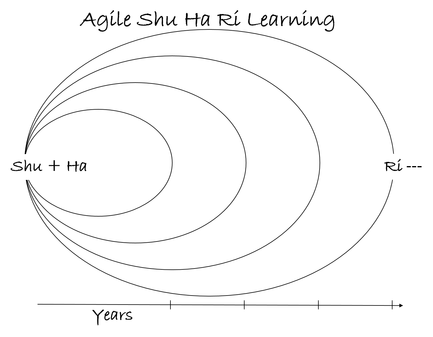 Agile Shu Ha Ri Learning