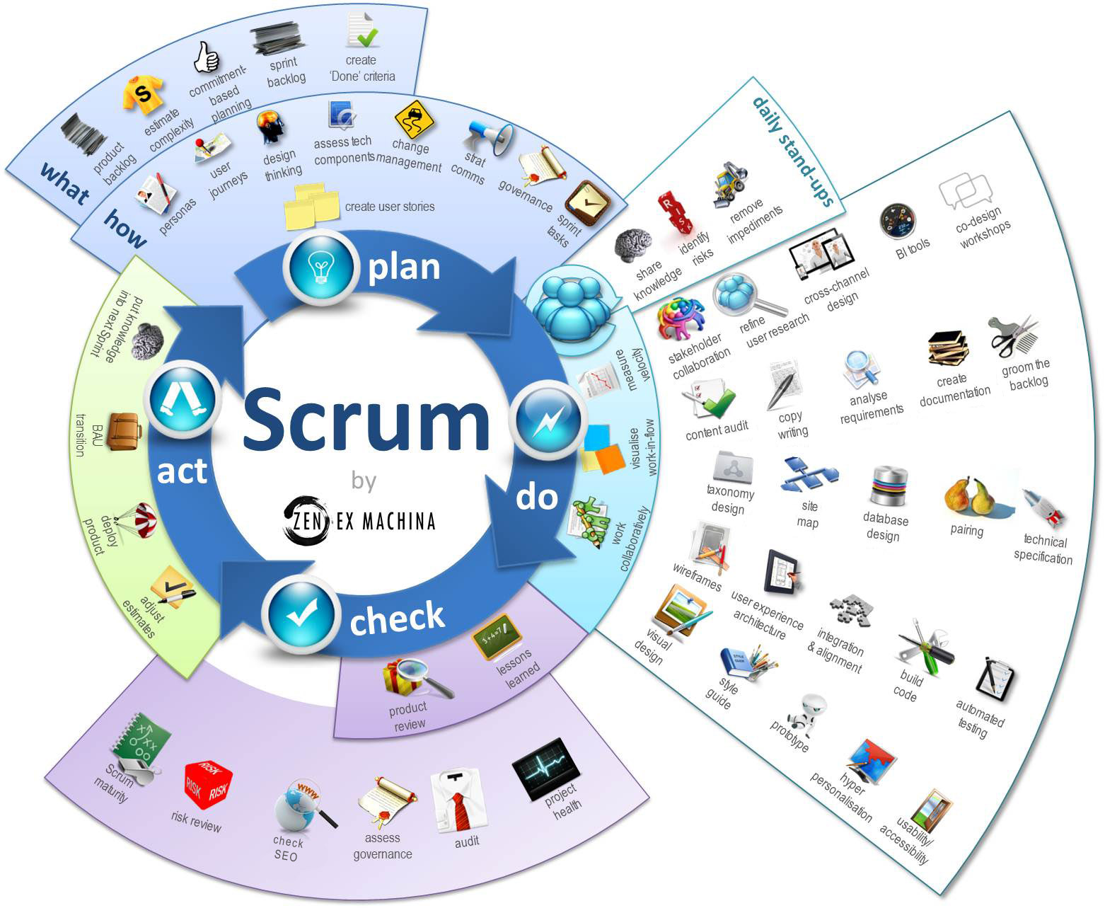 Een Scrum infographic